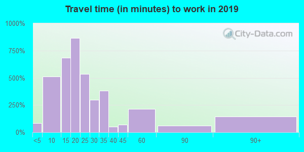 18518 zip code travel time to work (commute)