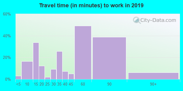 18616 zip code travel time to work (commute)