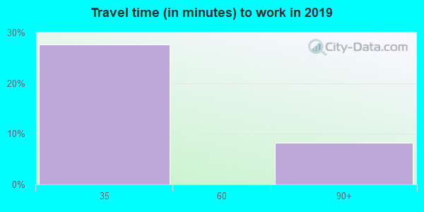 18622 zip code travel time to work (commute)