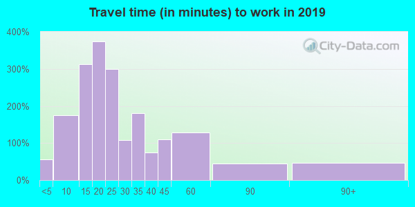 18635 zip code travel time to work (commute)