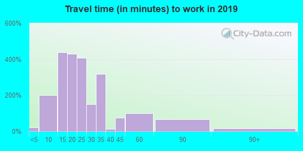 18642 zip code travel time to work (commute)
