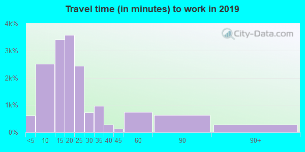 18702 zip code travel time to work (commute)
