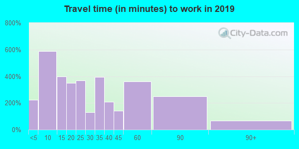 18801 zip code travel time to work (commute)