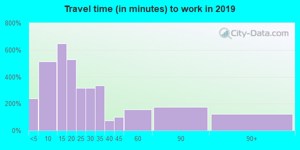 18848 zip code travel time to work (commute)