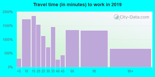 18901 zip code travel time to work (commute)