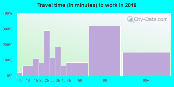 18930 zip code travel time to work (commute)