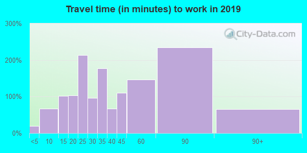 18942 zip code travel time to work (commute)