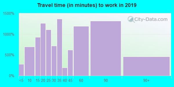 18976 zip code travel time to work (commute)