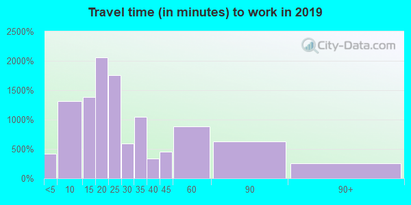 19007 zip code travel time to work (commute)