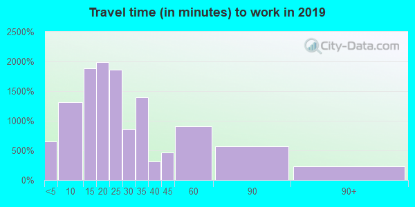 19013 zip code travel time to work (commute)