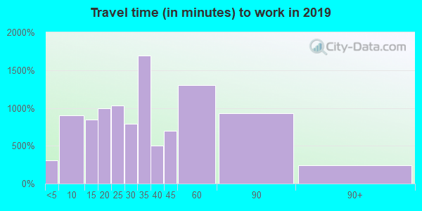 19027 zip code travel time to work (commute)
