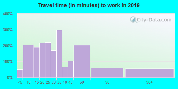 19029 zip code travel time to work (commute)