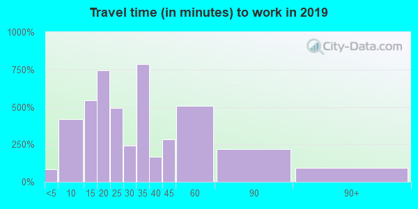 19033 zip code travel time to work (commute)