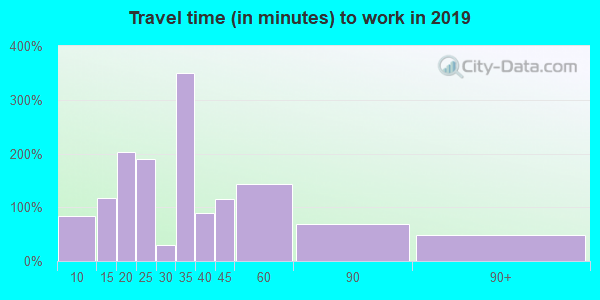 19035 zip code travel time to work (commute)
