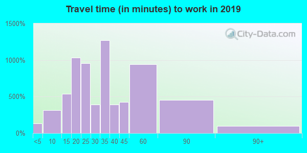19036 zip code travel time to work (commute)