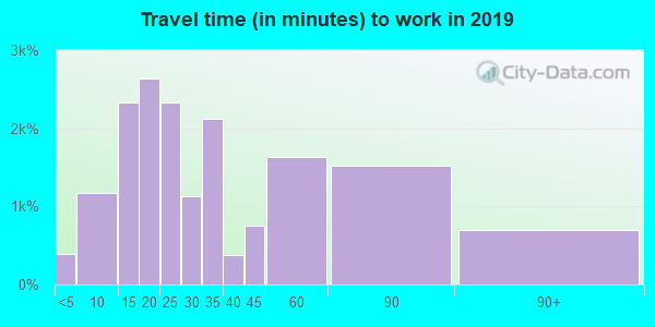 19047 zip code travel time to work (commute)
