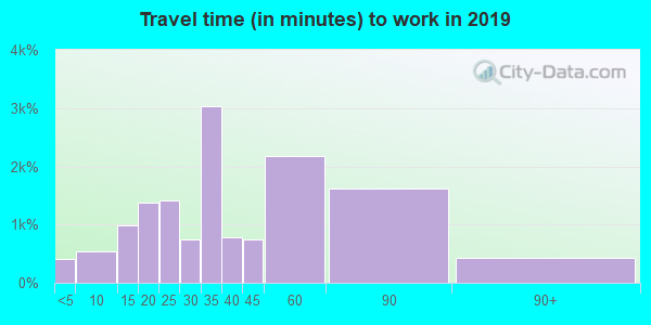 19050 zip code travel time to work (commute)