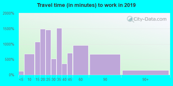 19061 zip code travel time to work (commute)