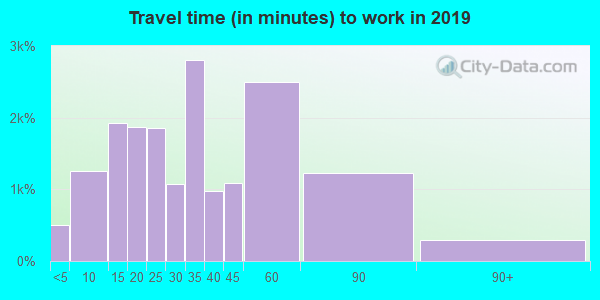19063 zip code travel time to work (commute)