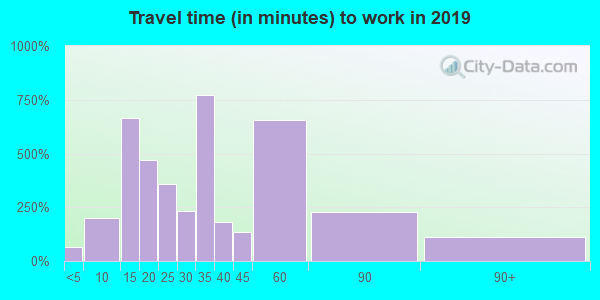 19070 zip code travel time to work (commute)