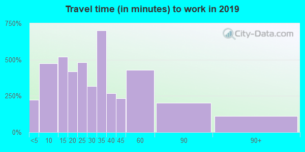 19081 zip code travel time to work (commute)