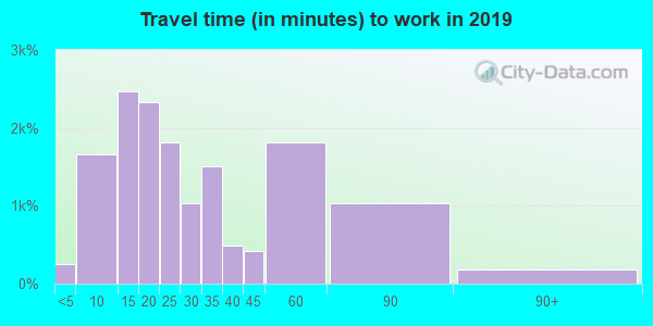 19087 zip code travel time to work (commute)