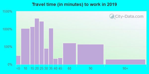 19107 zip code travel time to work (commute)