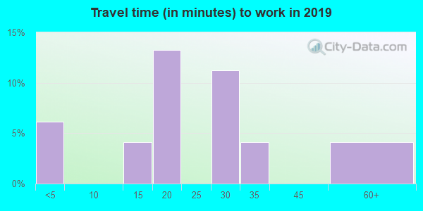 19113 zip code travel time to work (commute)
