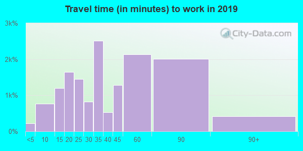 19114 zip code travel time to work (commute)