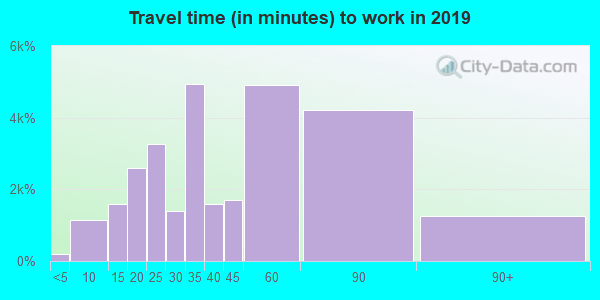 19120 zip code travel time to work (commute)