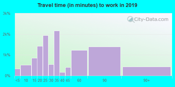 19121 zip code travel time to work (commute)