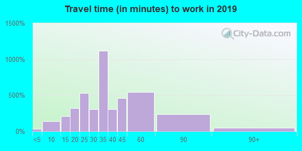 19127 zip code travel time to work (commute)