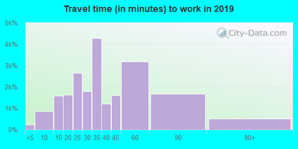 19128 zip code travel time to work (commute)