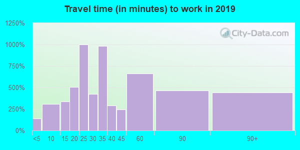 19129 zip code travel time to work (commute)