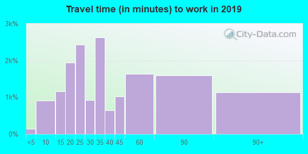19131 zip code travel time to work (commute)