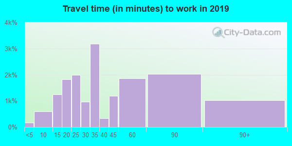 19139 zip code travel time to work (commute)