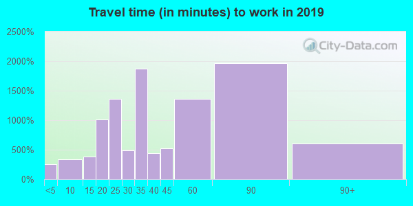 19142 zip code travel time to work (commute)
