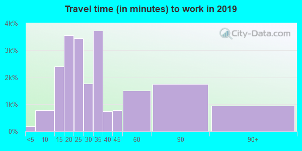 19146 zip code travel time to work (commute)