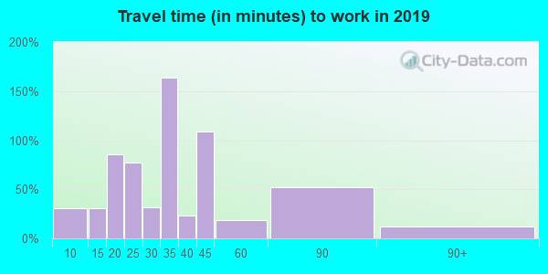 19372 zip code travel time to work (commute)