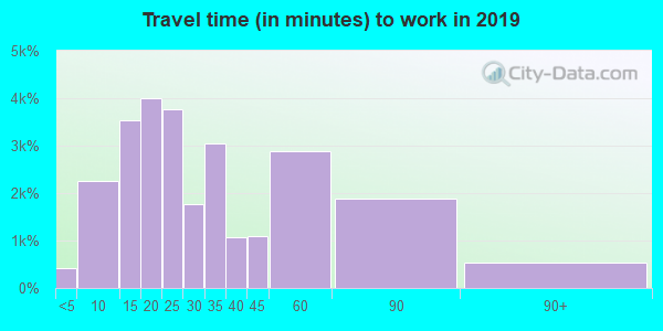 19380 zip code travel time to work (commute)