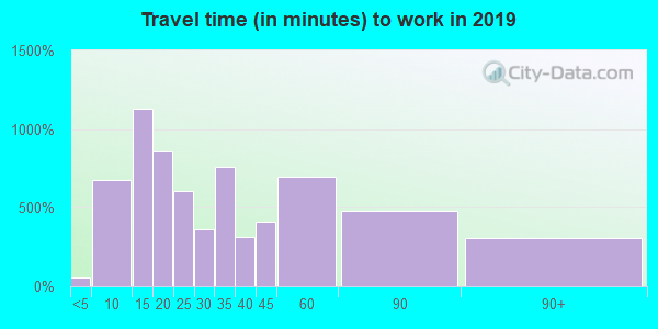 19390 zip code travel time to work (commute)