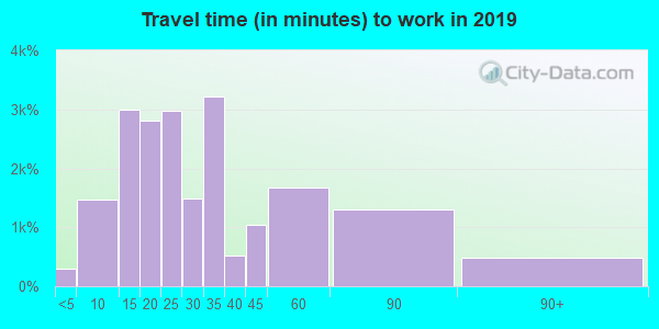 19401 zip code travel time to work (commute)