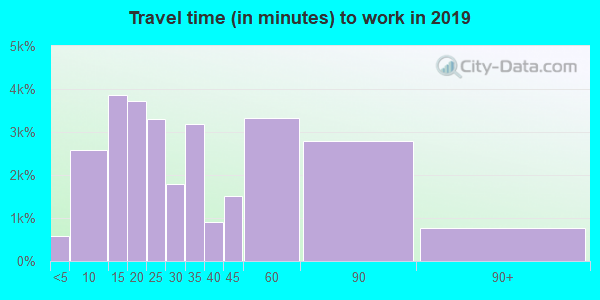 19446 zip code travel time to work (commute)