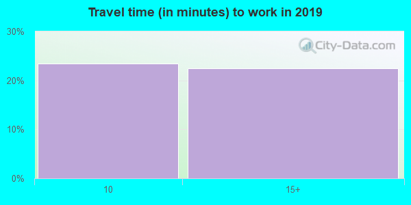 19457 zip code travel time to work (commute)