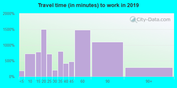 19525 zip code travel time to work (commute)