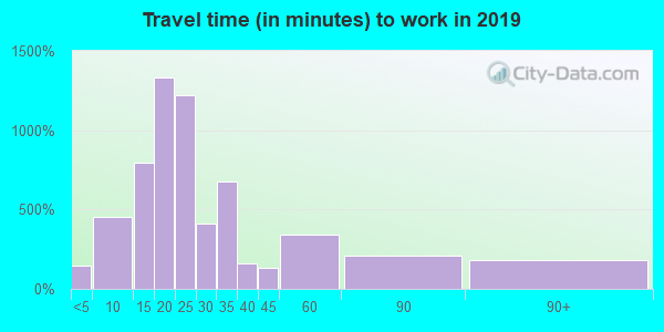 19540 zip code travel time to work (commute)