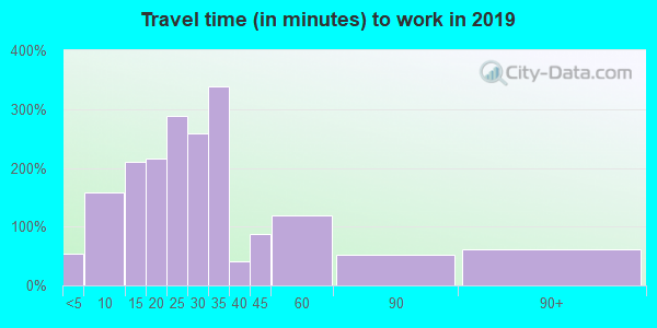 19555 zip code travel time to work (commute)