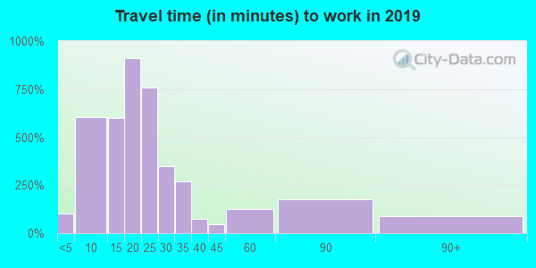19560 zip code travel time to work (commute)