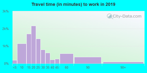 19605 zip code travel time to work (commute)