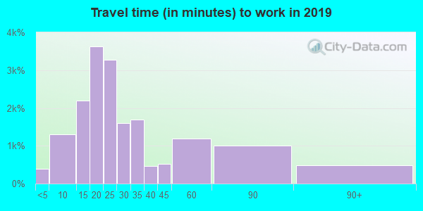 19606 zip code travel time to work (commute)